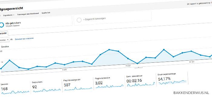 on the blog analytics