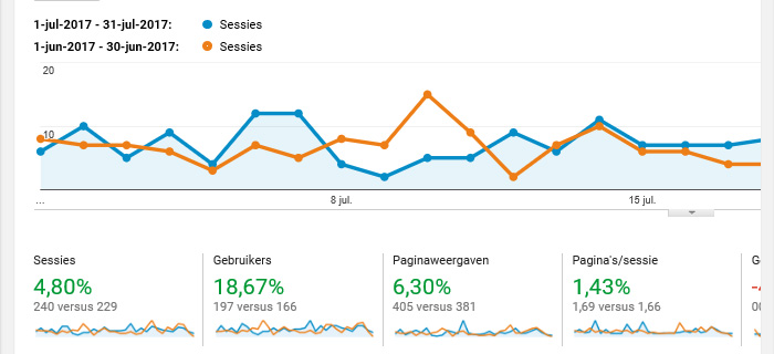 On the blog juli analytics
