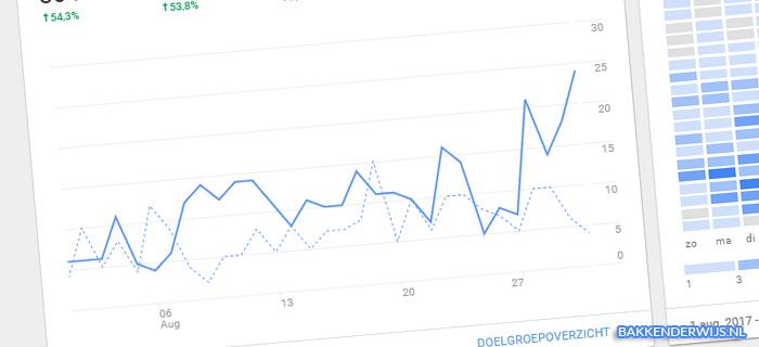 statistieken on the blog augustus