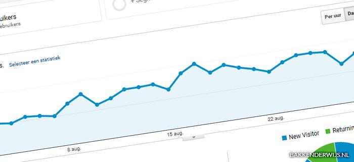 on the blog augustus 2018 statistieken