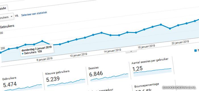 on the blog januari 2019 statistieken