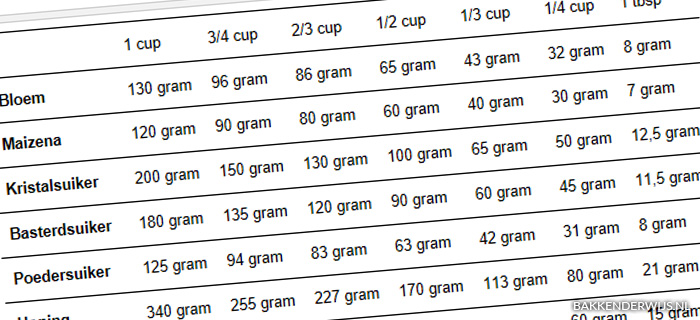 Cup naar gram omrekentabel