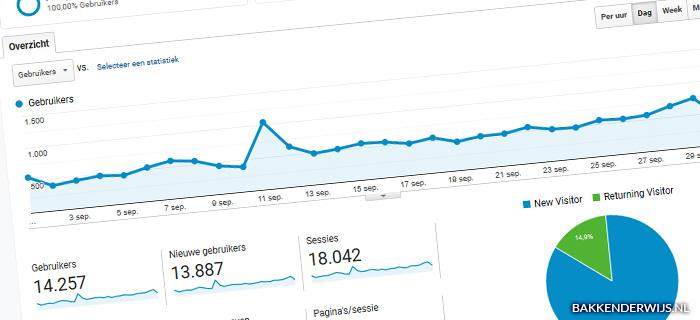 On the blog september 2019 statistieken