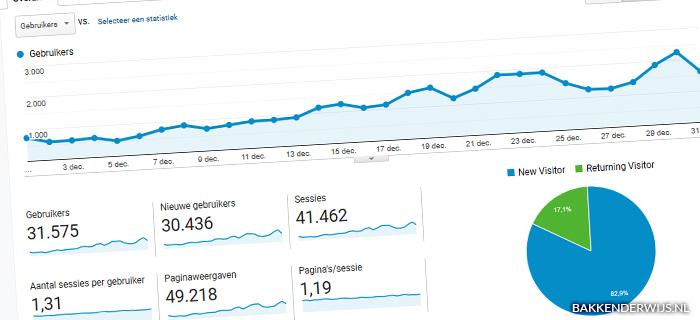 On the blog dec 2019 statistieken