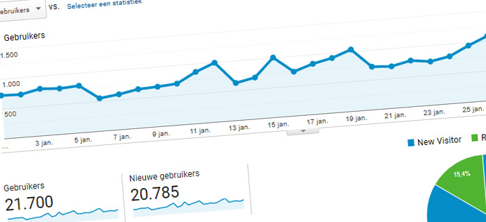 On the blog statistieken januari 2020