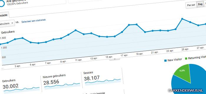 On the blog april 2020 statistieken