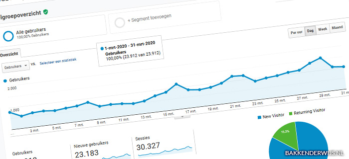 ontheblog maart 2020 statistieken