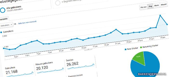 On the blog juni 2020 statistieken