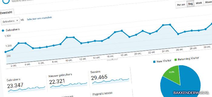 On the blog oktober statistieken