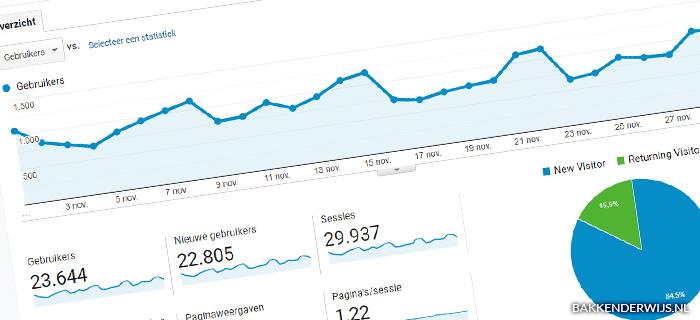 On the blog novemeber 2020 statistieken
