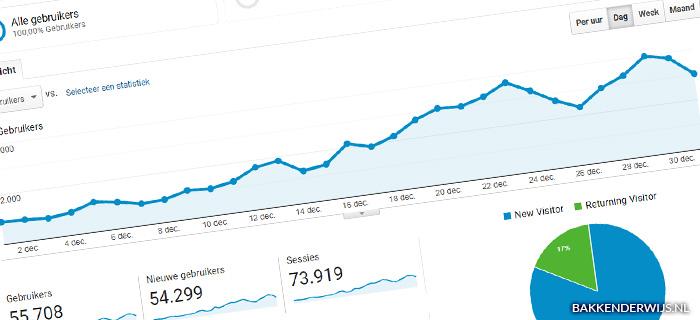 on the blog dec 2020 statistieken