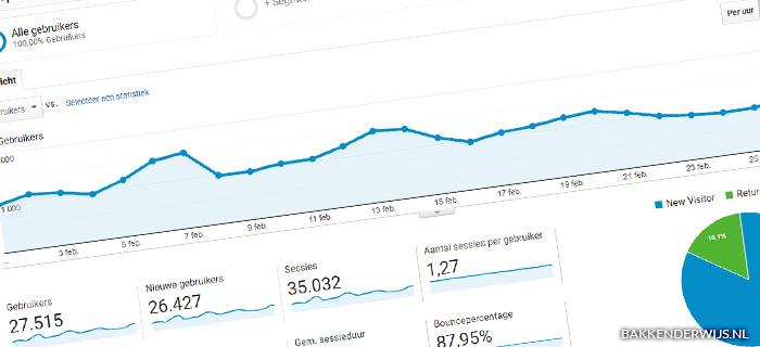 On the blog februari 2021 statistieken