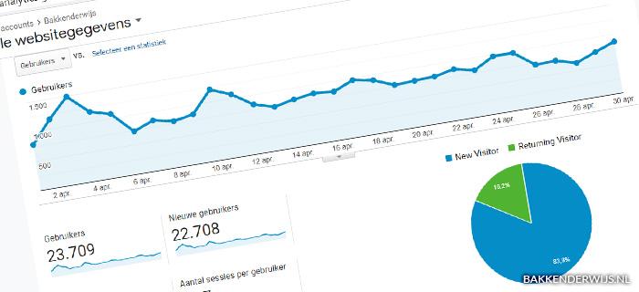 On the blog april statistieken